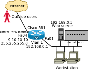 How to Configure Cisco 881 Series Router with Cable modem and static